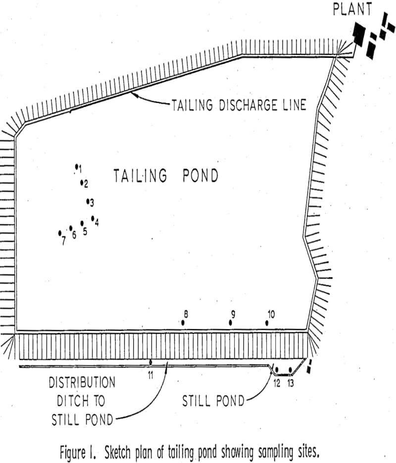 leaching of copper sketch plan