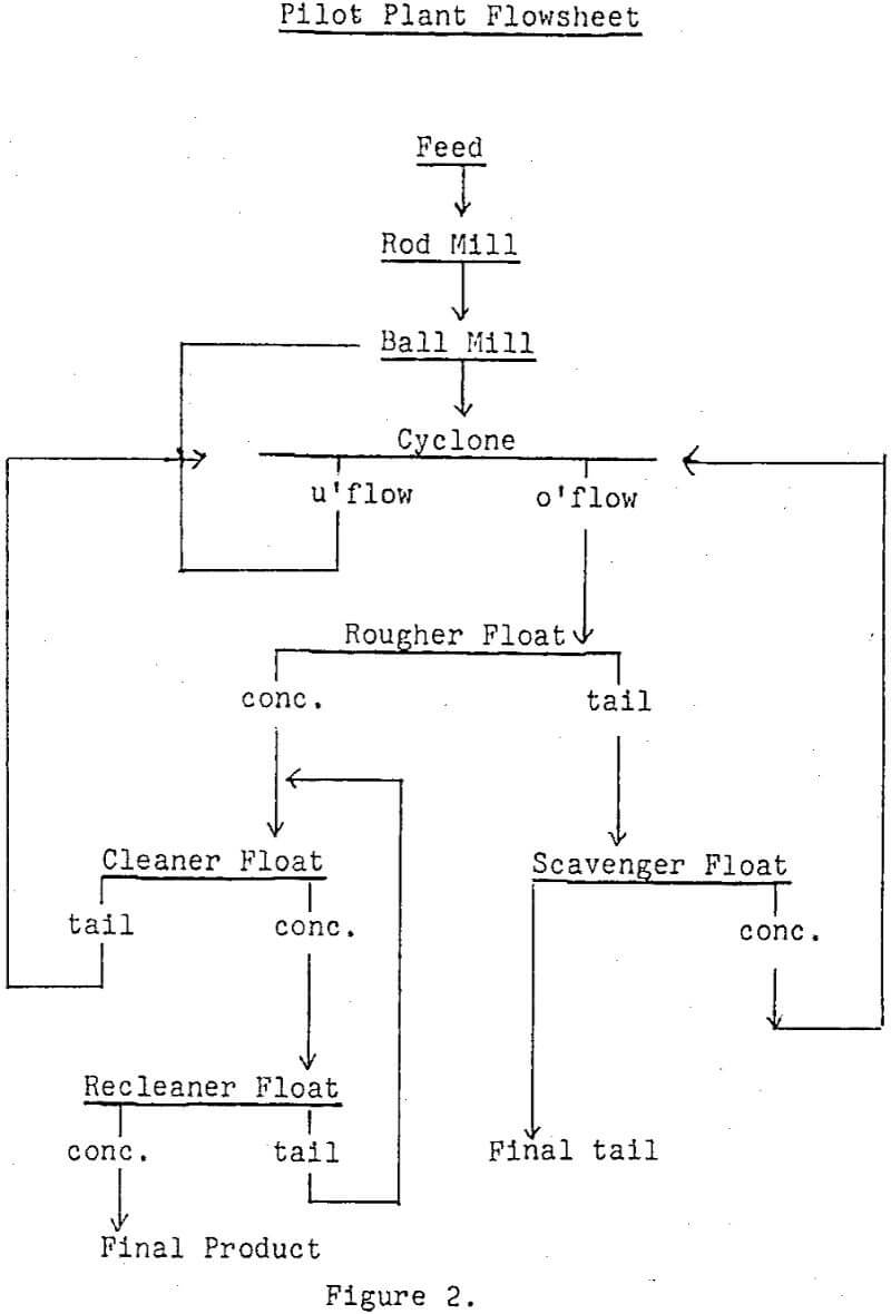 recovery of copper pilot plant flowsheet