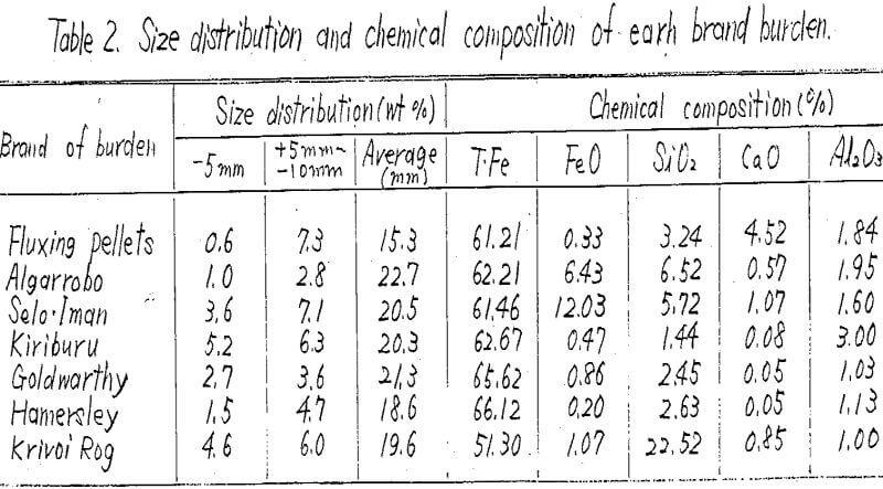 self fluxing pellets chemical composition