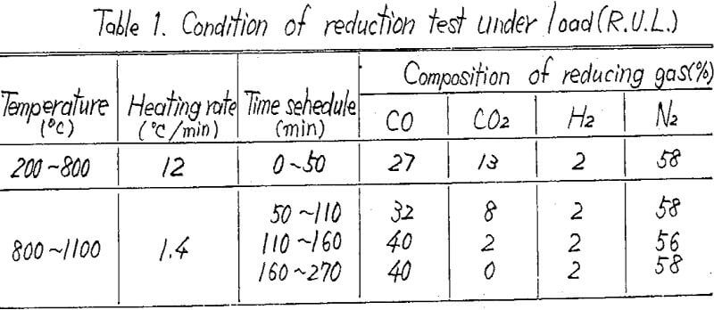 self fluxing pellets condition of reduction test