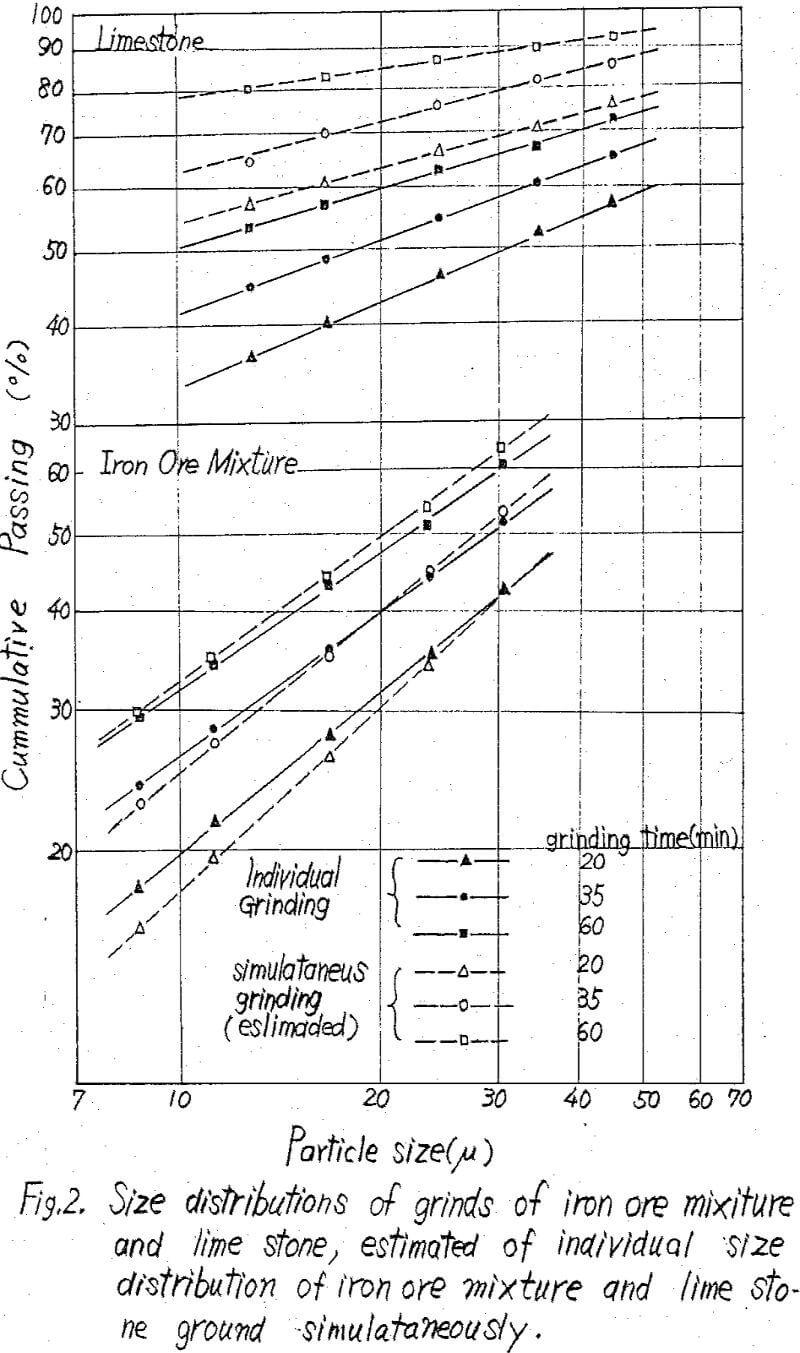 self fluxing pellets size distribution
