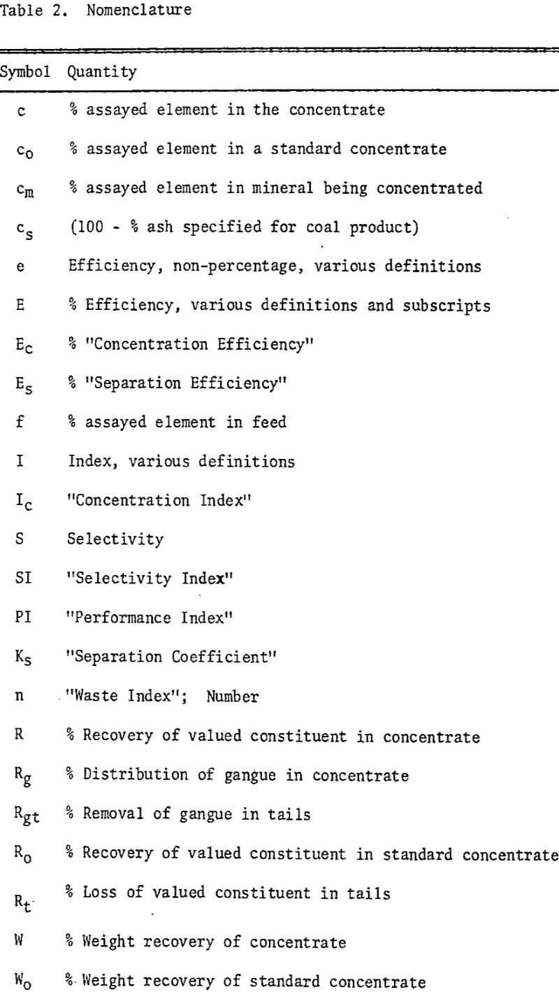 separation efficiency nomenclature
