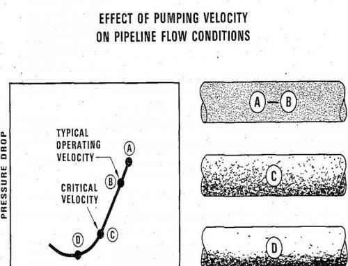 Slurry Pipeline Cost Estimation