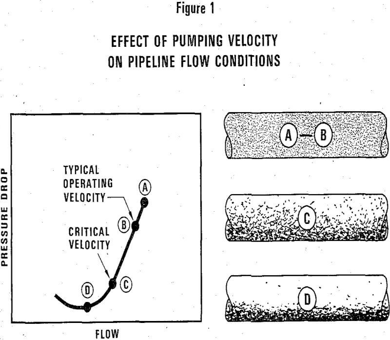 slurry pipelines effect of pumping velocity