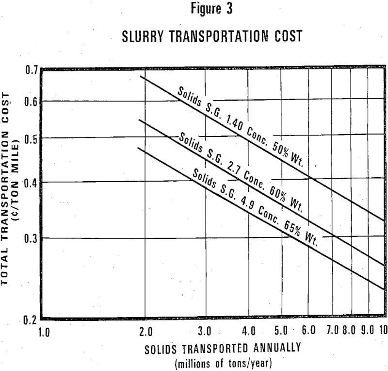 slurry pipelines transportation cost