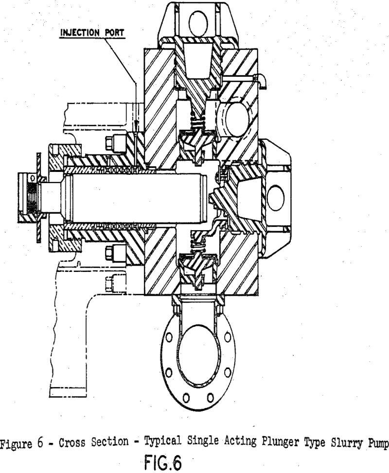 slurry pumps cross section plunger type