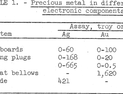 Smelting of Military Electronic Scrap