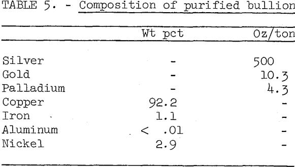 smelting-electronic-scrap-purified-bullion