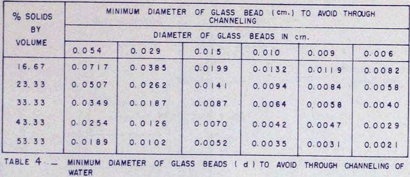 solid-liquid-suspensions-minimum-diameter