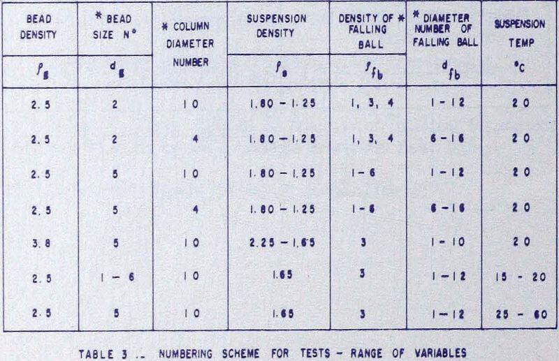 solid-liquid-suspensions numbering scheme
