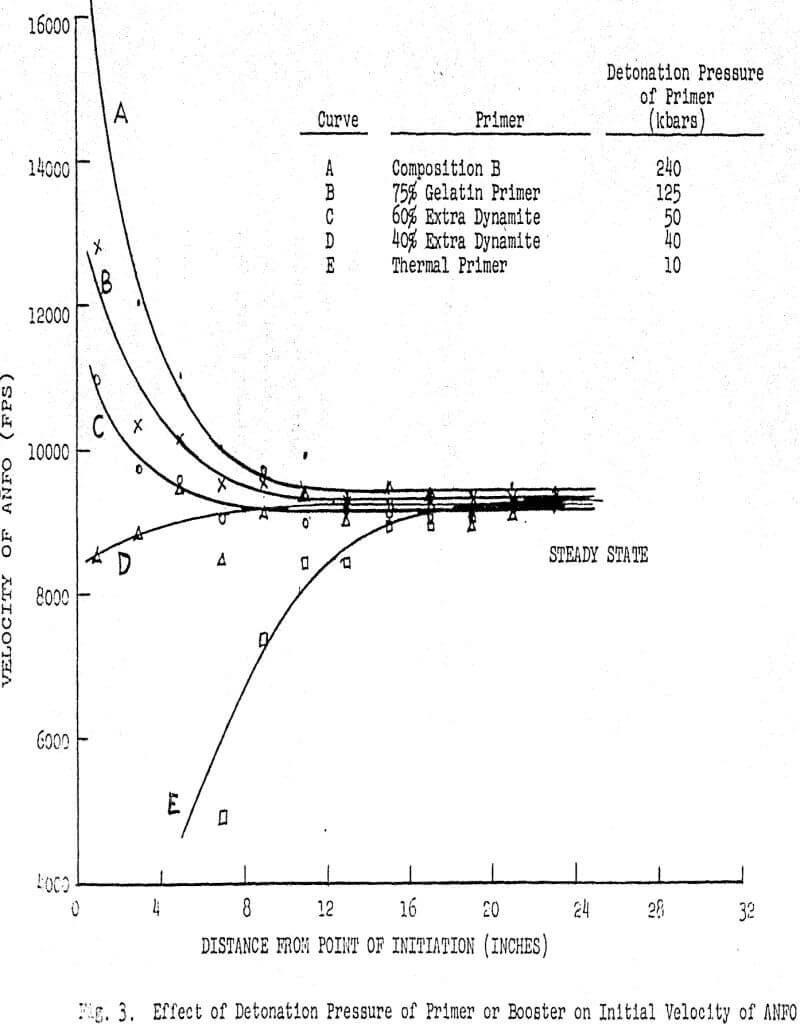 anfo slurry effect of detonation pressure