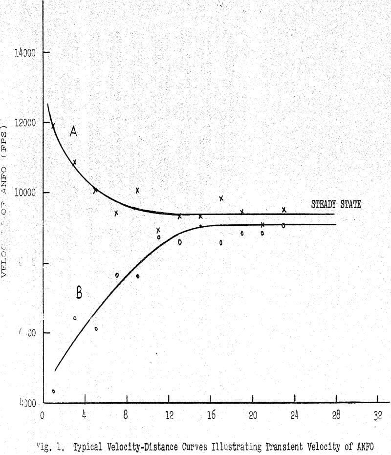 anfo slurry typical velocity-distance curves