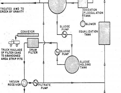 Design Lime Neutralization Mine Drainage Treatment Plant