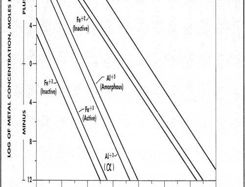 Acid Mine Drainage Research
