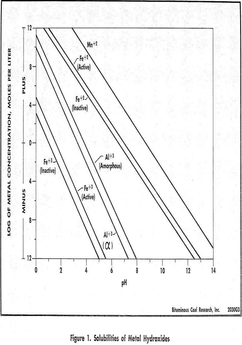 acid mine drainage solubilities of metal hydroxides