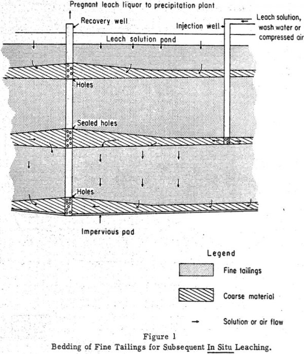 chemical-mining bedding of fine tailings
