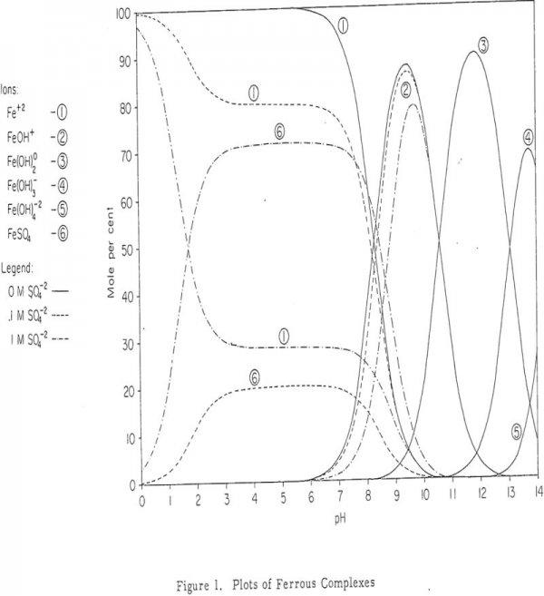 dump leaching plots of ferrous complexes