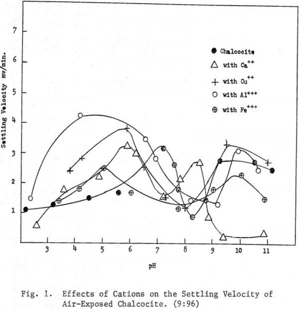 emulsion-flotation effects of cation