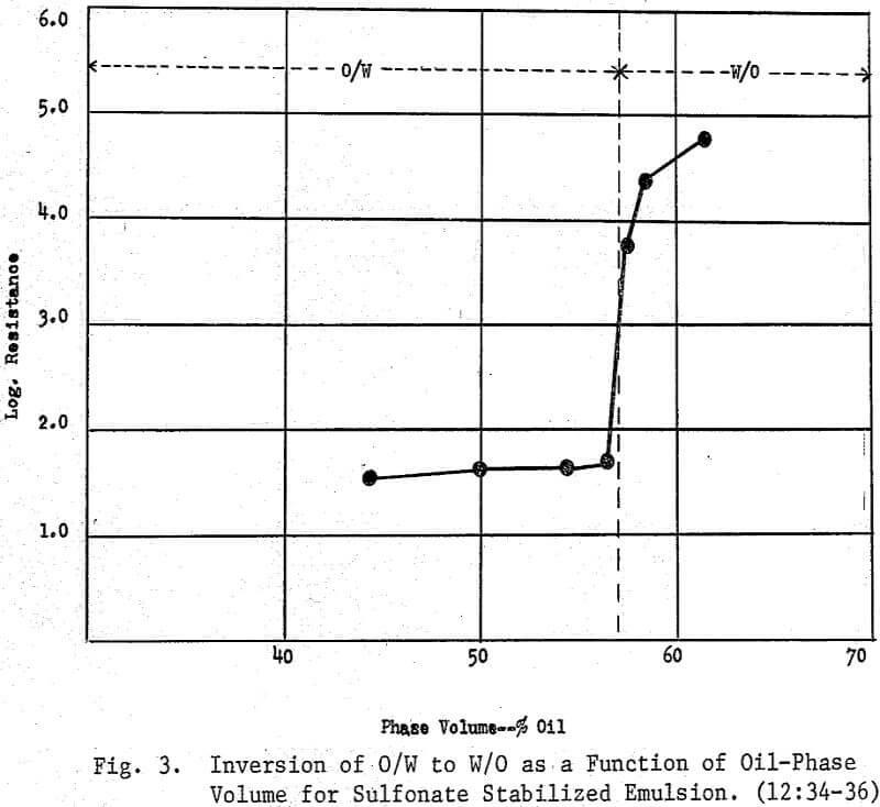 emulsion-flotation function