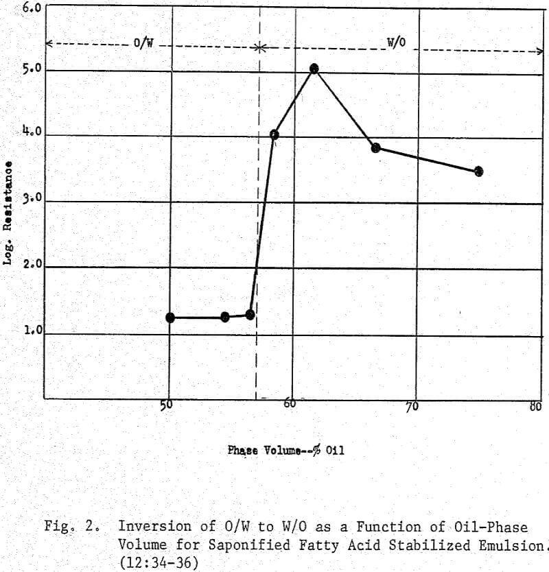 emulsion-flotation inversion