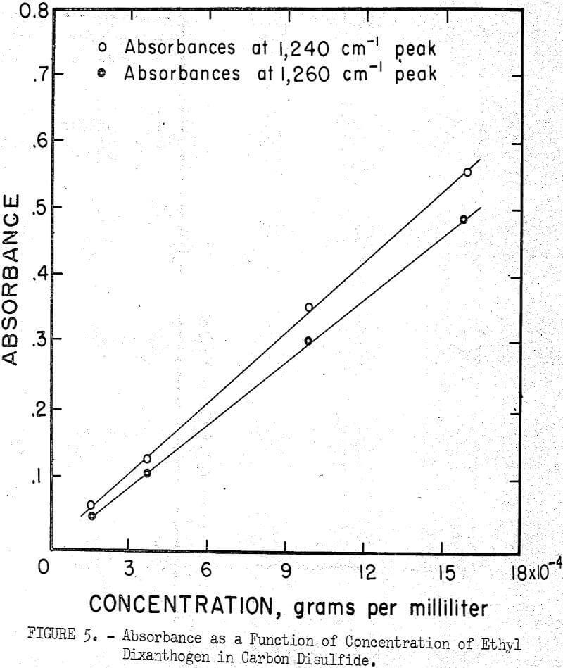 flotation absorbance