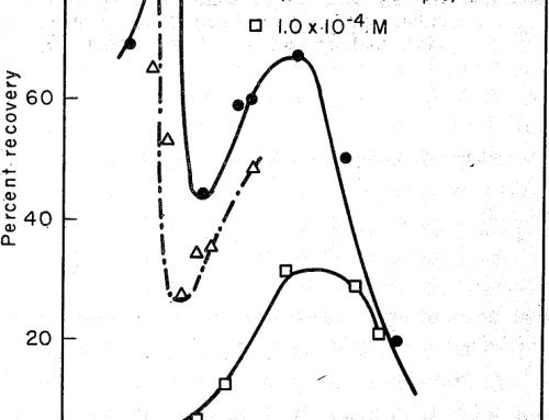 Quartz-Calcite-Hematite System Flotation