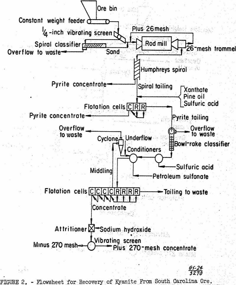 flotation flowsheet for recovery