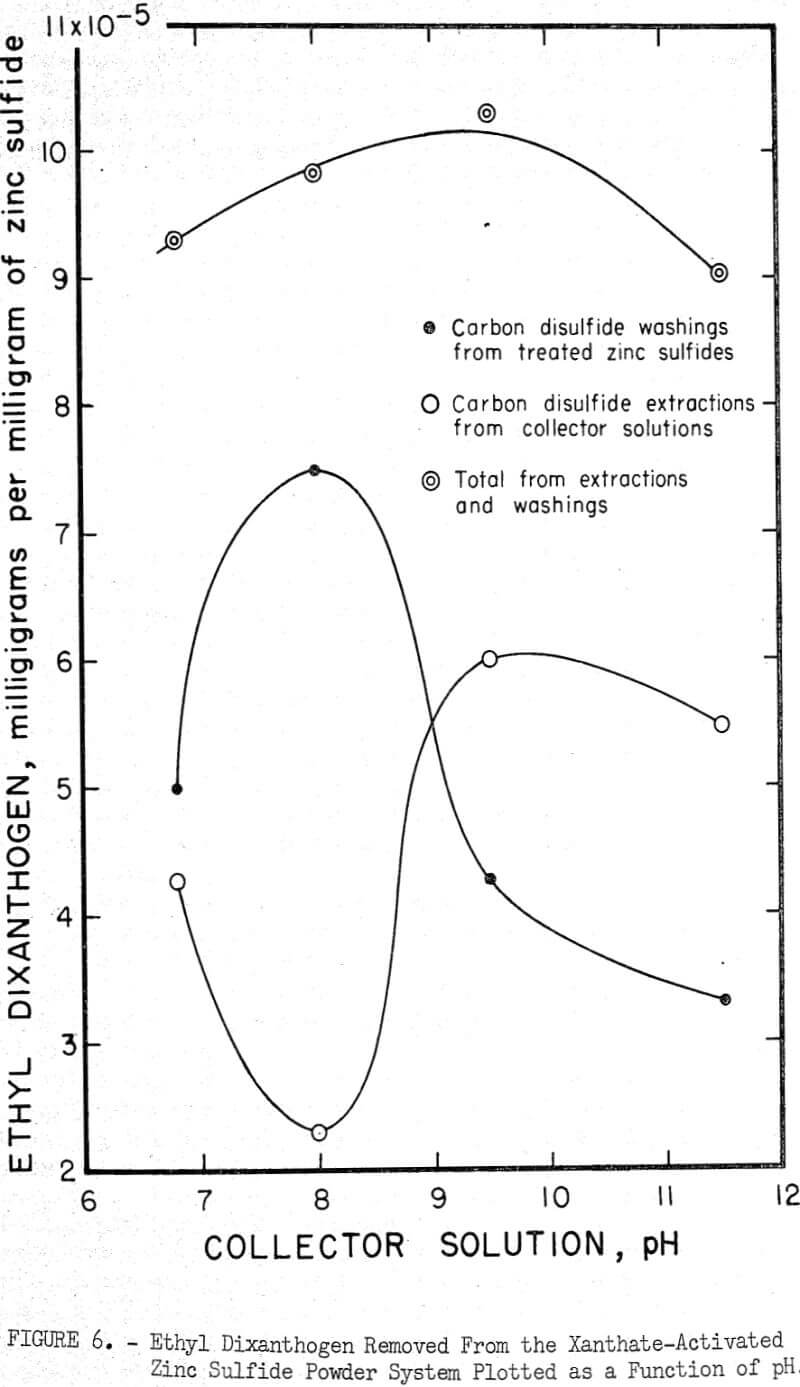flotation function of ph
