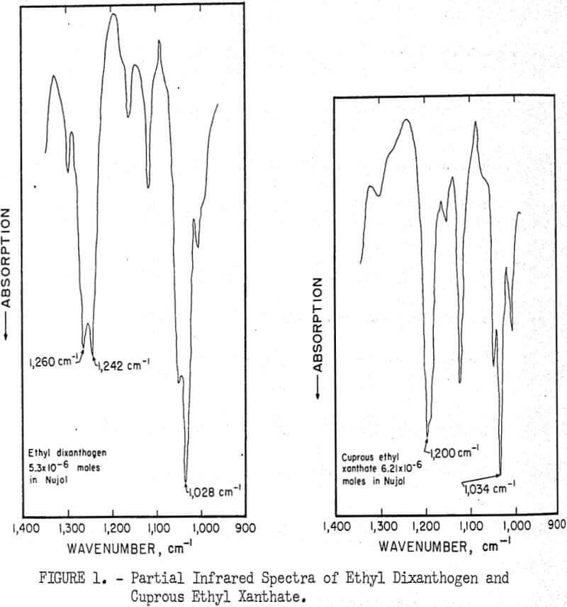 flotation partial infrared spectra