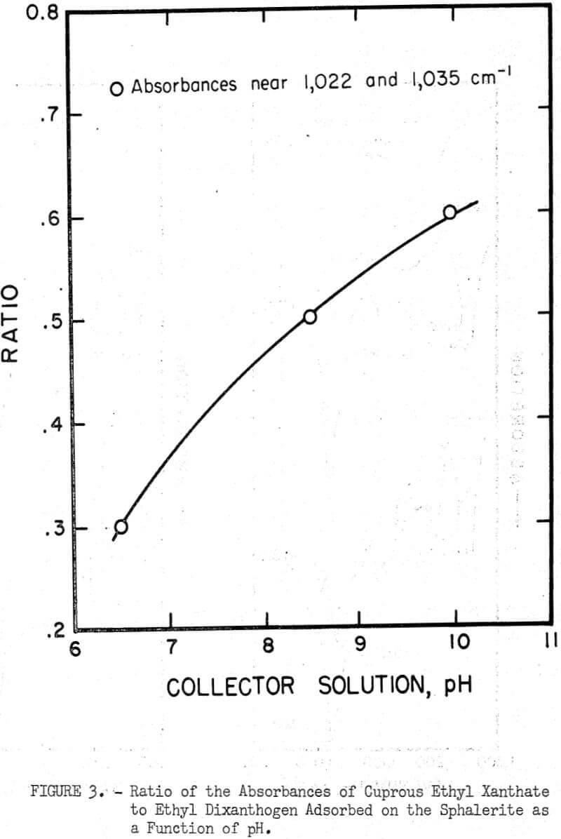 flotation ratio of the absorbances