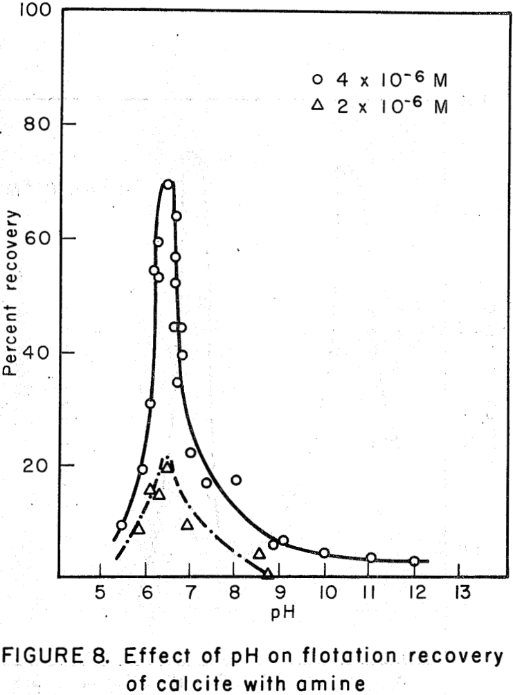 flotation recovery of calcite