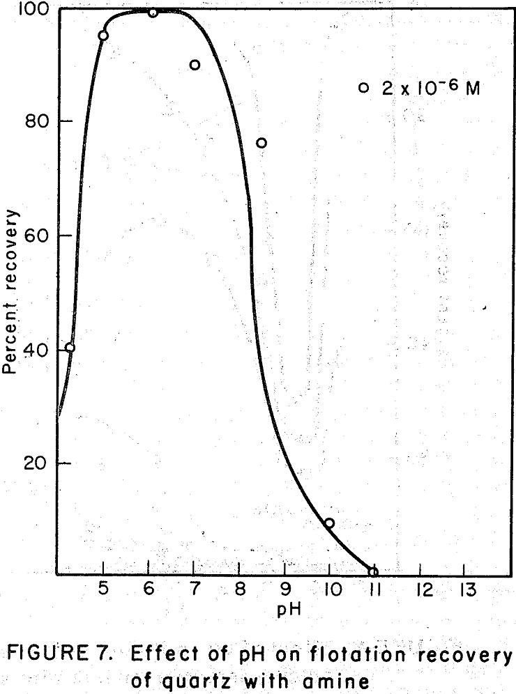 flotation recovery of quartz