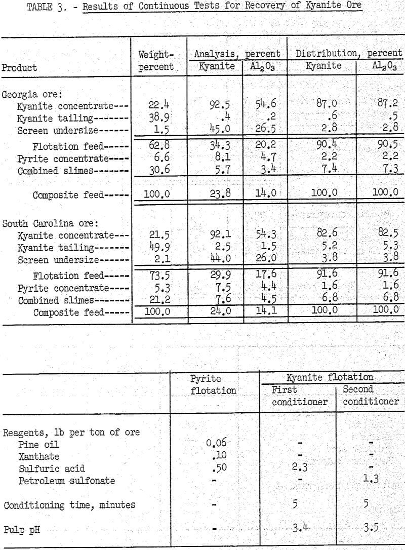 flotation results of continuous tests