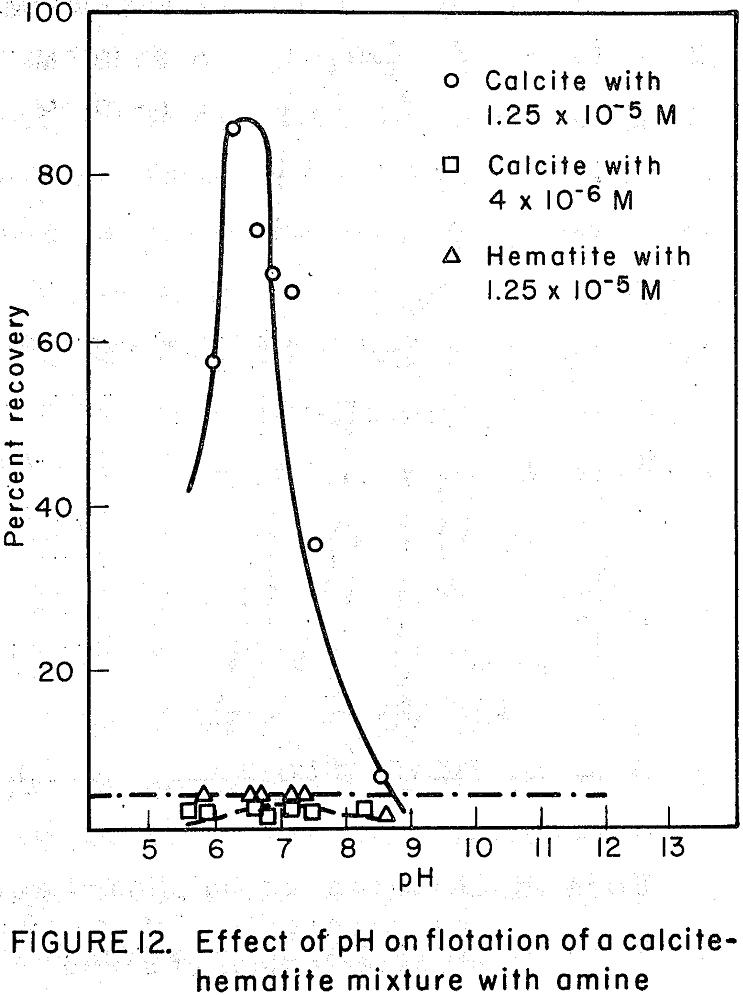 flotation of calcite-hematite mixture