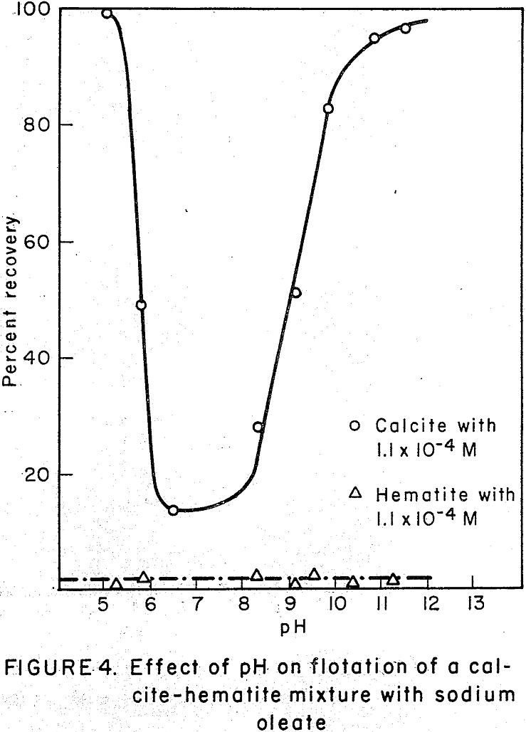 flotation of calcite
