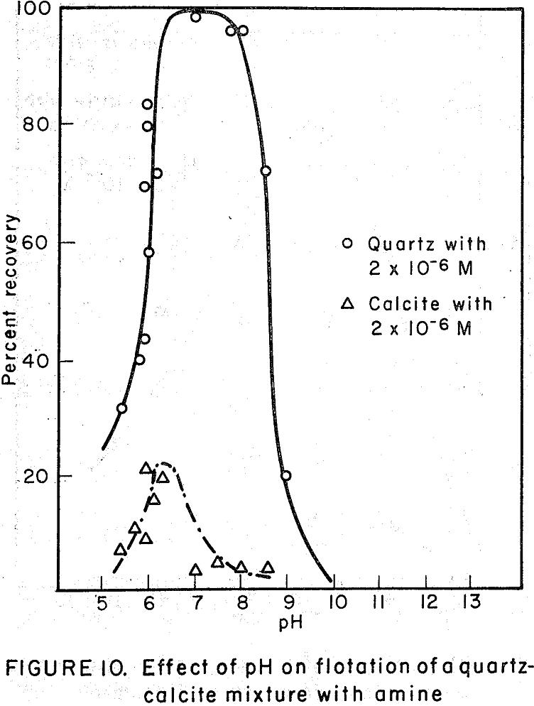 flotation of quartz-calcite mixture