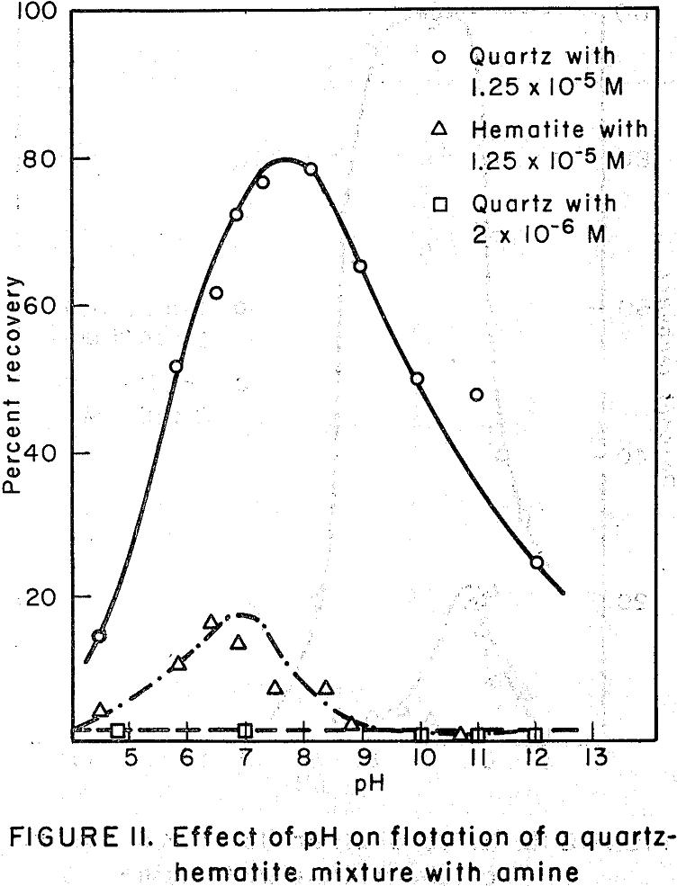 flotation of quartz-hematite mixture