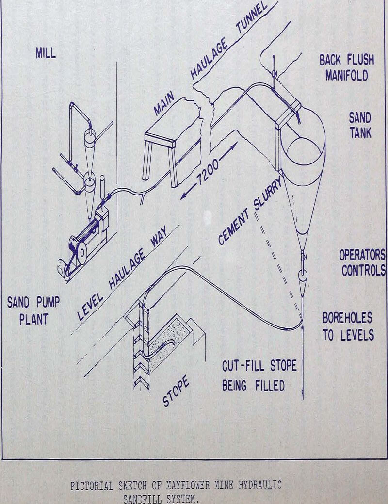 hydraulic fill pictorial sketch