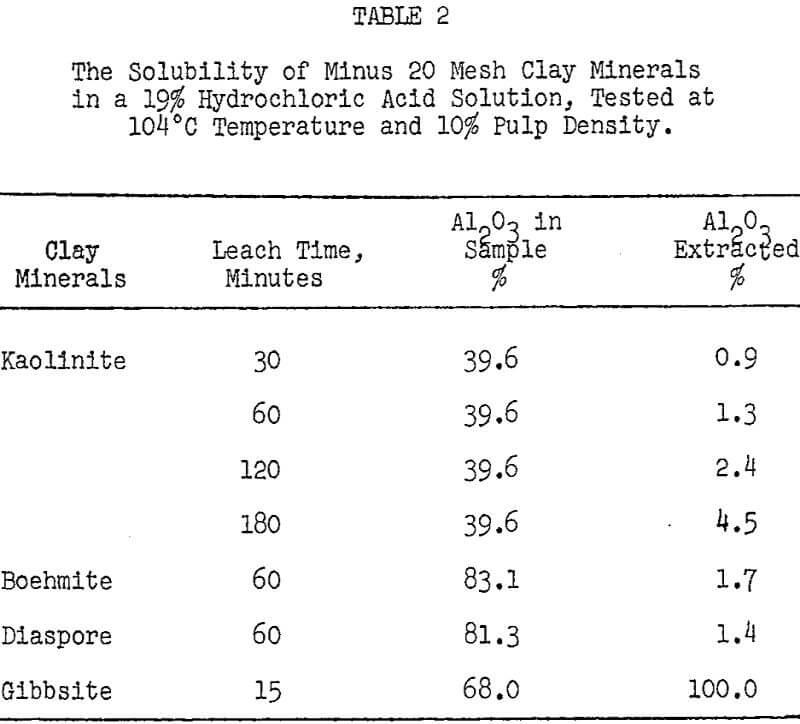 hydrochloric acid leaching solubility