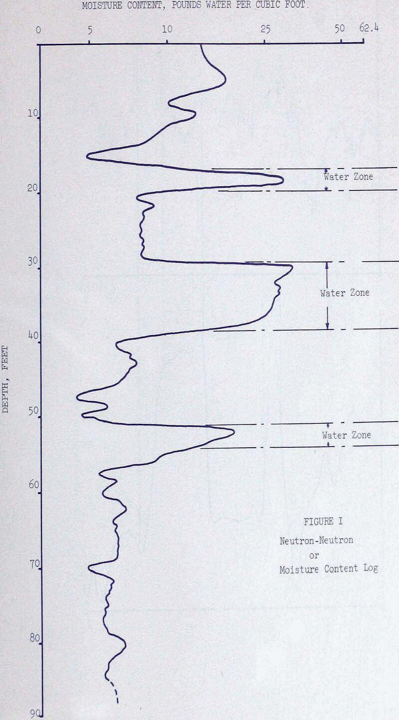 radiation-logging moisture content