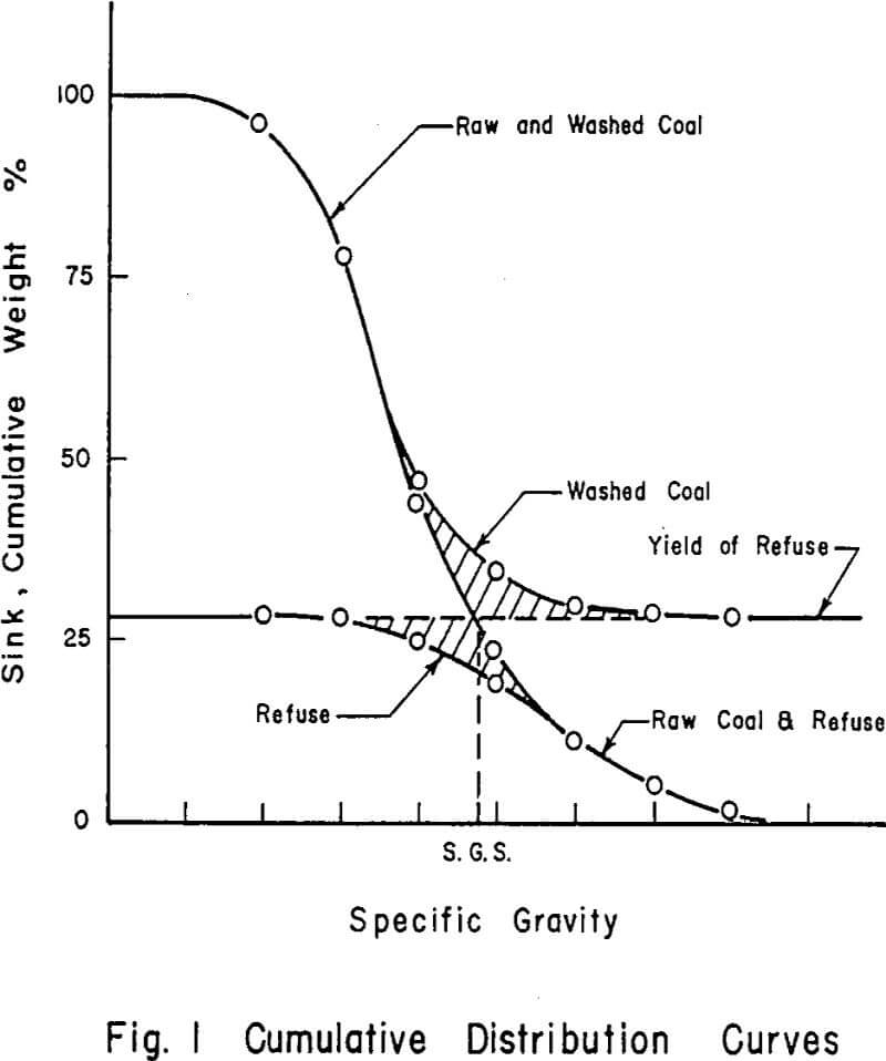 washery-performance cumulative distribution curves