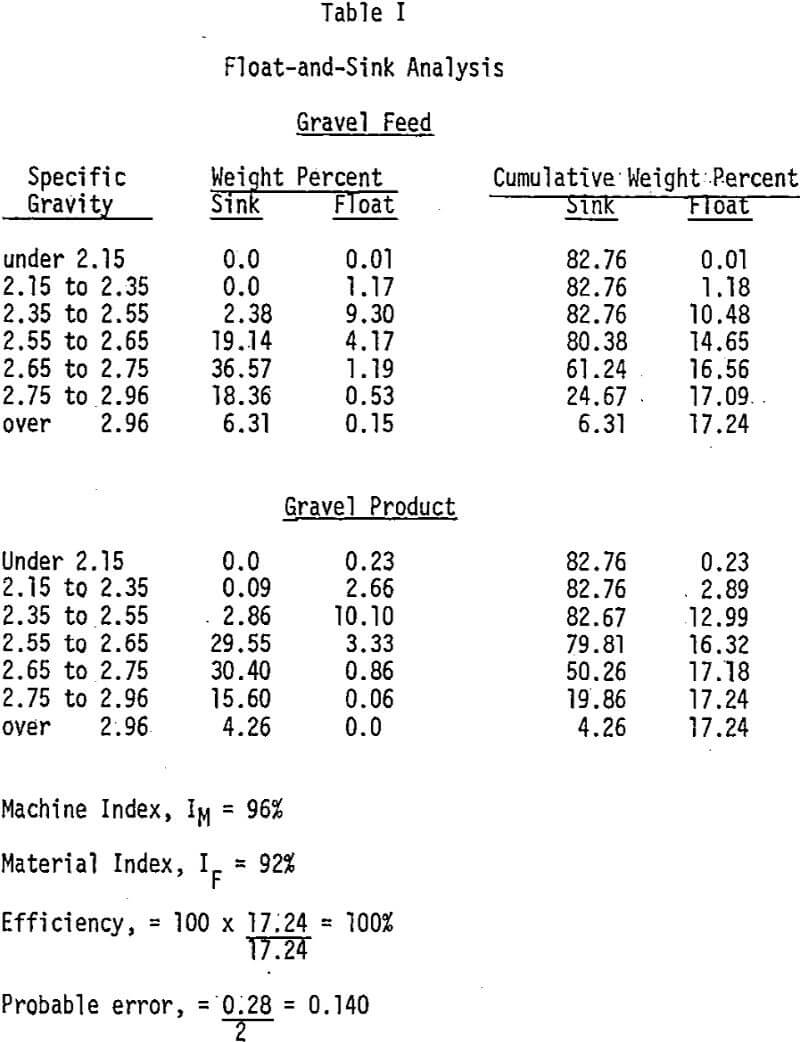 washery-performance float and sink analysis