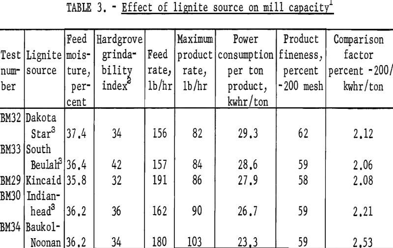 ball mill effect of lignite source