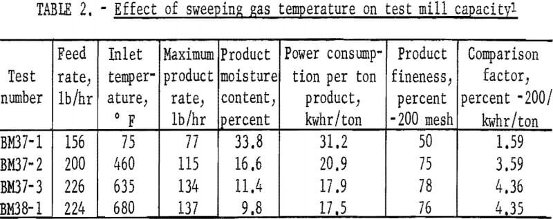 ball-mill-effect-of-sweeping-gas-temperature