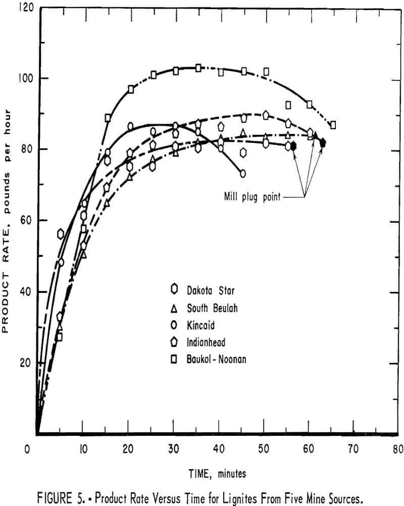 ball mill incremental product rate versus time