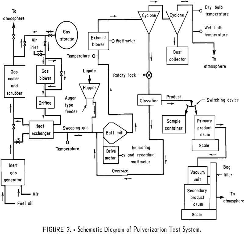 ball mill schematic diagram of pulverization test system