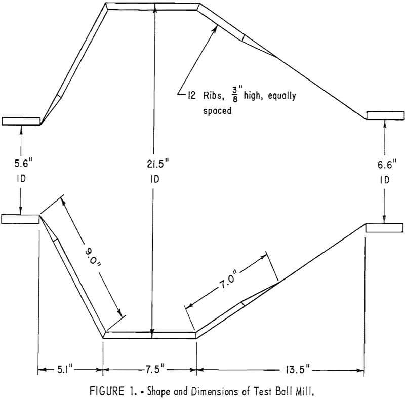ball mill shape and dimensions