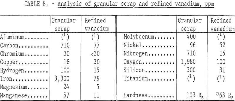 electrorefining-vanadium-scrap-analysis-of-granular-scrap