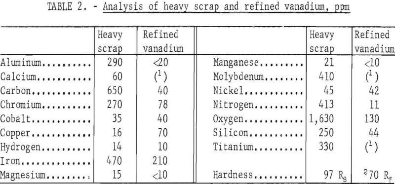 electrorefining-vanadium-scrap-analysis