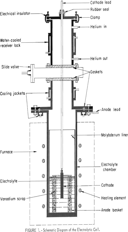 electrorefining vanadium scrap diagram of the electrolytic cell